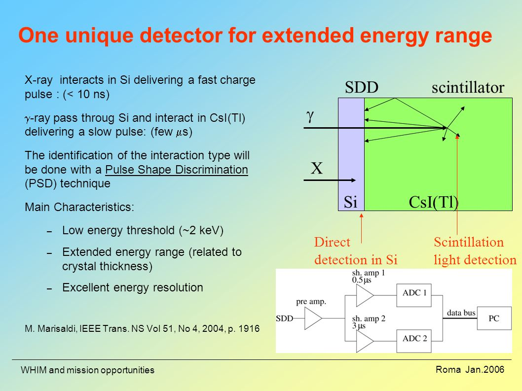 Roma Jan.2006 WHIM and mission opportunities One unique detector for extended energy range X-ray interacts in Si delivering a fast charge pulse : (< 10 ns) -ray pass throug Si and interact in CsI(Tl) delivering a slow pulse: (few s) The identification of the interaction type will be done with a Pulse Shape Discrimination (PSD) technique Main Characteristics: – Low energy threshold (~2 keV) – Extended energy range (related to crystal thickness) – Excellent energy resolution M.