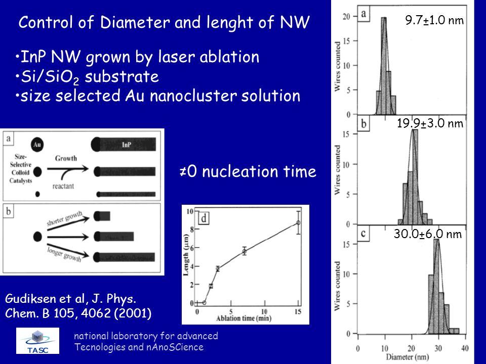 national laboratory for advanced Tecnologies and nAnoSCience Gudiksen et al, J.