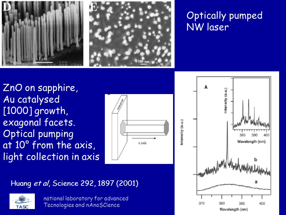 national laboratory for advanced Tecnologies and nAnoSCience Huang et al, Science 292, 1897 (2001) Optically pumped NW laser ZnO on sapphire, Au catal