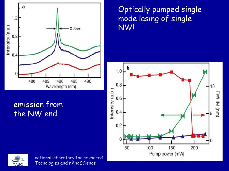 national laboratory for advanced Tecnologies and nAnoSCience Optically pumped single mode lasing of single NW! emission from the NW end