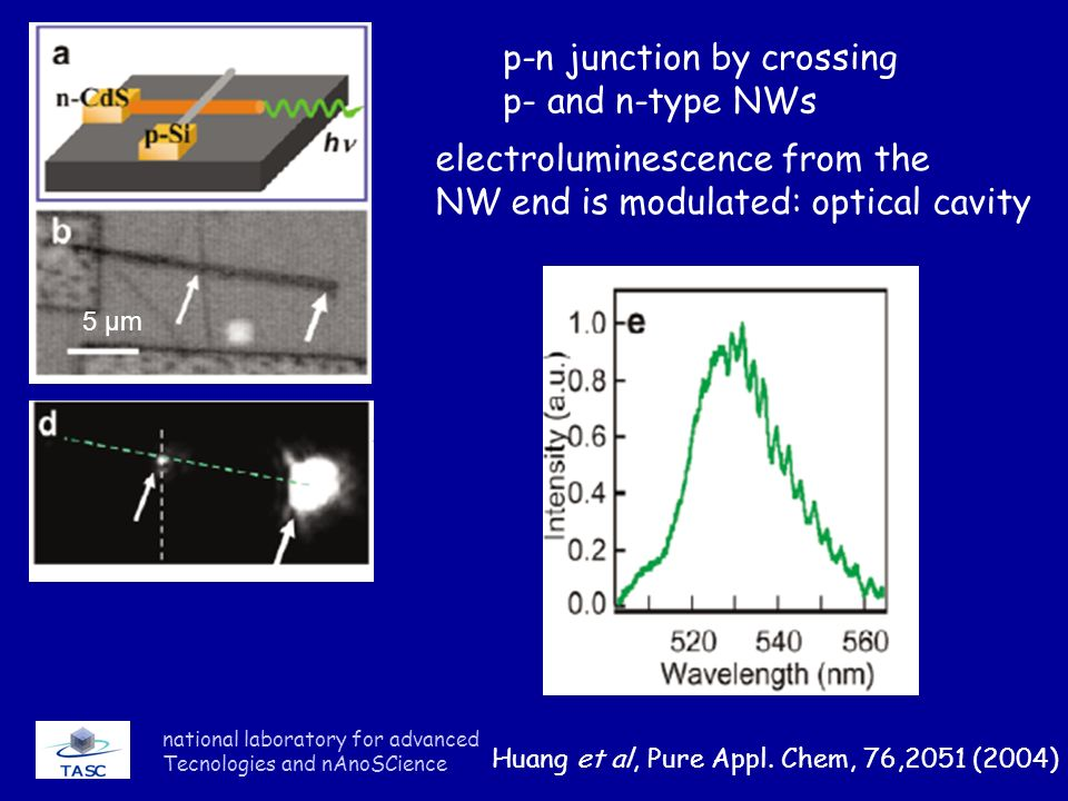national laboratory for advanced Tecnologies and nAnoSCience p-n junction by crossing p- and n-type NWs 5 μm electroluminescence from the NW end is modulated: optical cavity Huang et al, Pure Appl.