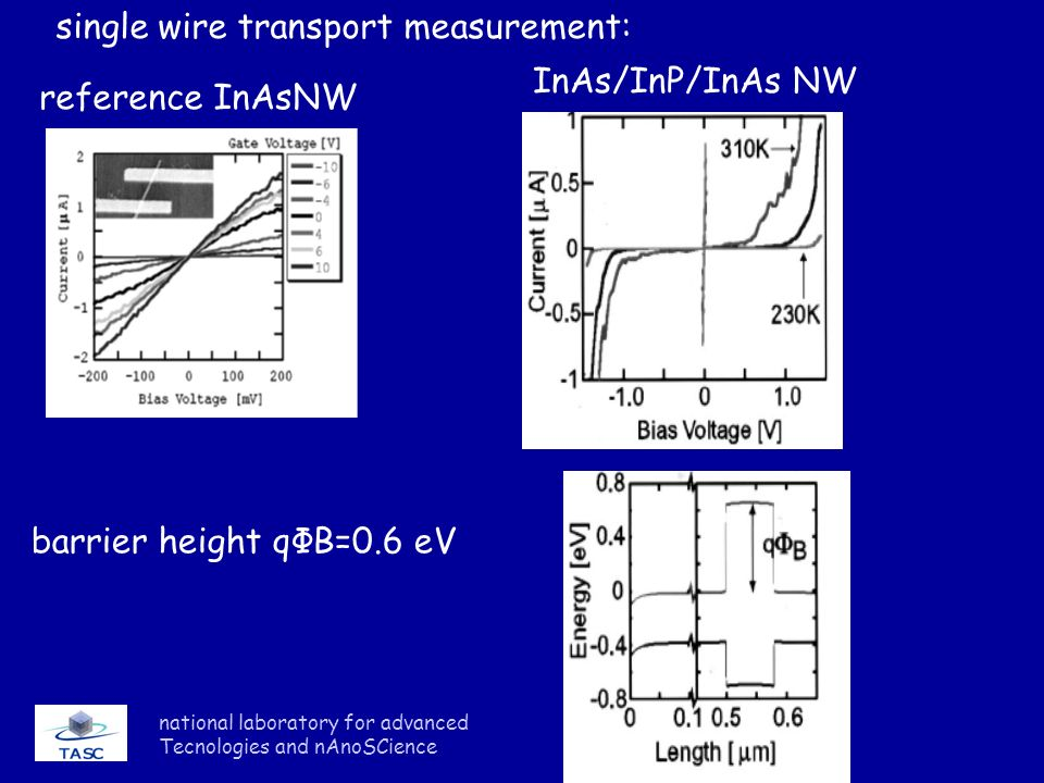 national laboratory for advanced Tecnologies and nAnoSCience single wire transport measurement: barrier height qΦB=0.6 eV InAs/InP/InAs NW reference I
