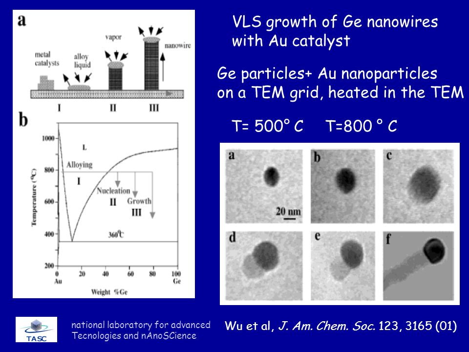 national laboratory for advanced Tecnologies and nAnoSCience Wu et al, J. Am. Chem. Soc. 123, 3165 (01) VLS growth of Ge nanowires with Au catalyst Ge