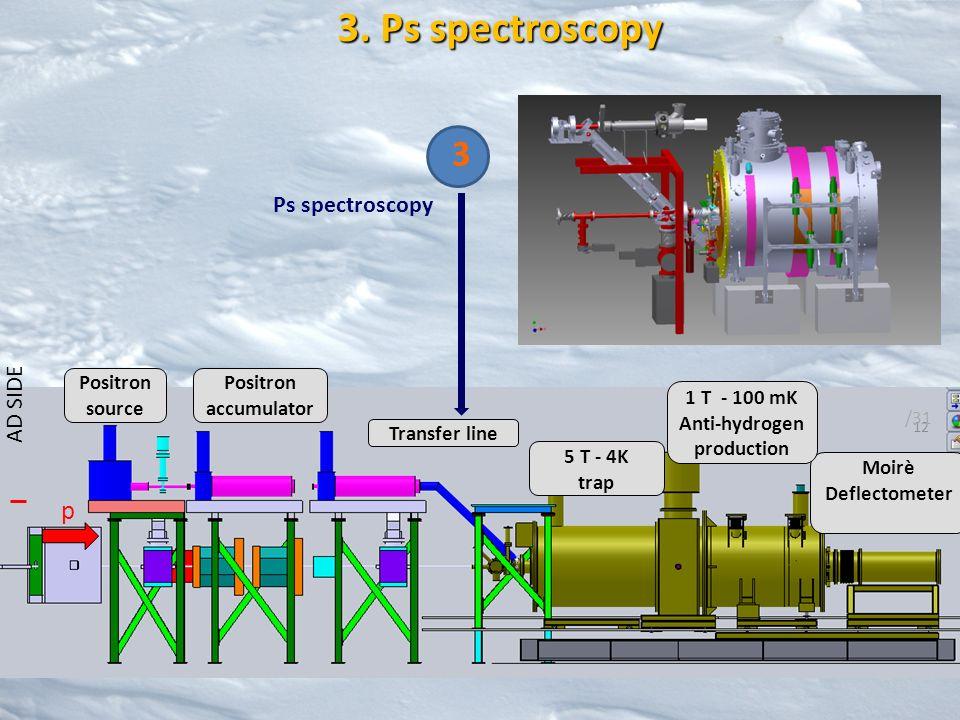 p 5 T - 4K trap Moirè Deflectometer Positron source Positron accumulator Transfer line 1 T - 100 mK Anti-hydrogen production AD SIDE 12 /31 3 Ps spect