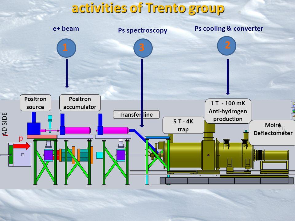 p 5 T - 4K trap Moirè Deflectometer Positron source Positron accumulator Transfer line 1 T - 100 mK Anti-hydrogen production AD SIDE 4 /31 activities