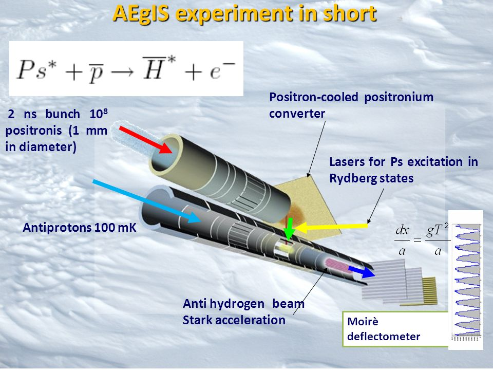 Our work is about: Running AEgIS positron bunched beam Ps production in AEgIS Foundamental studies on Ps cooling (TOF at FRMII-Munich) Development of a new apparatus for Ps spectroscopy measurements Summary