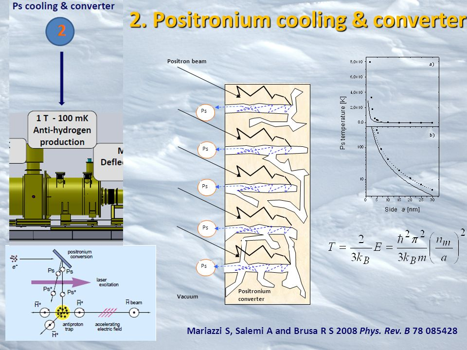 2. Positronium cooling & converter Ps Positronium converter Positron beam Ps Vacuum Ps Mariazzi S, Salemi A and Brusa R S 2008 Phys. Rev. B 78 085428
