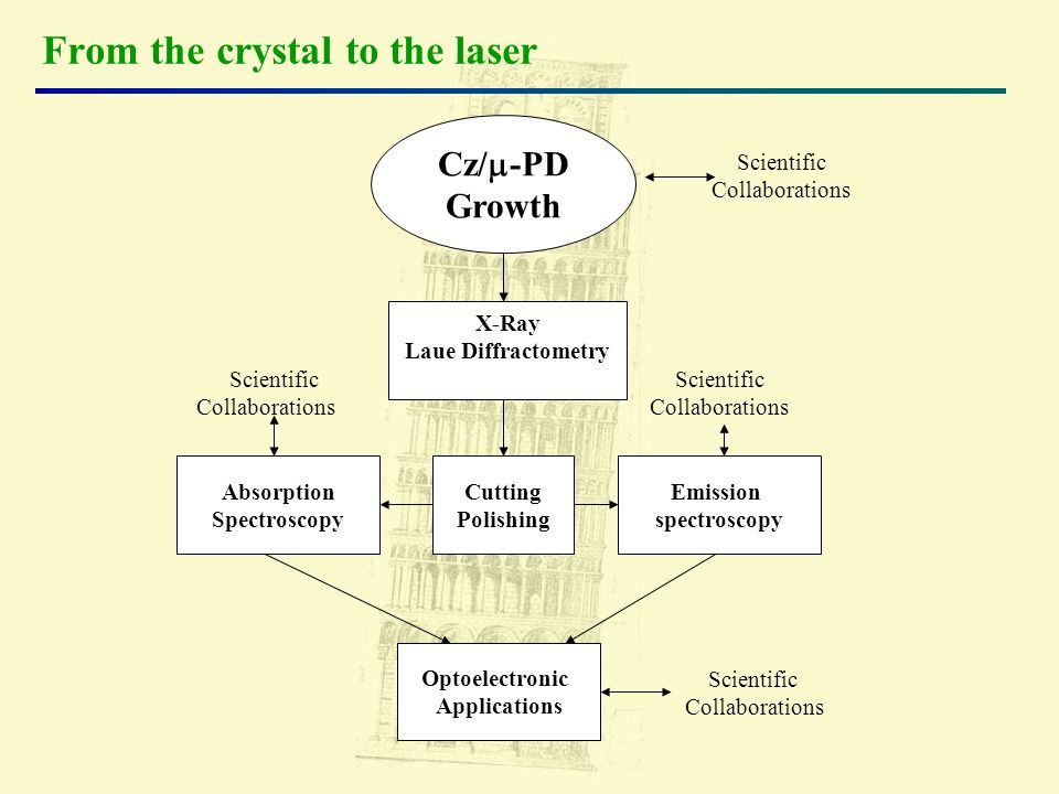 From the crystal to the laser Cz/ -PD Growth X-Ray Laue Diffractometry Cutting Polishing Emission spectroscopy Absorption Spectroscopy Optoelectronic Applications Scientific Collaborations Scientific Collaborations Scientific Collaborations