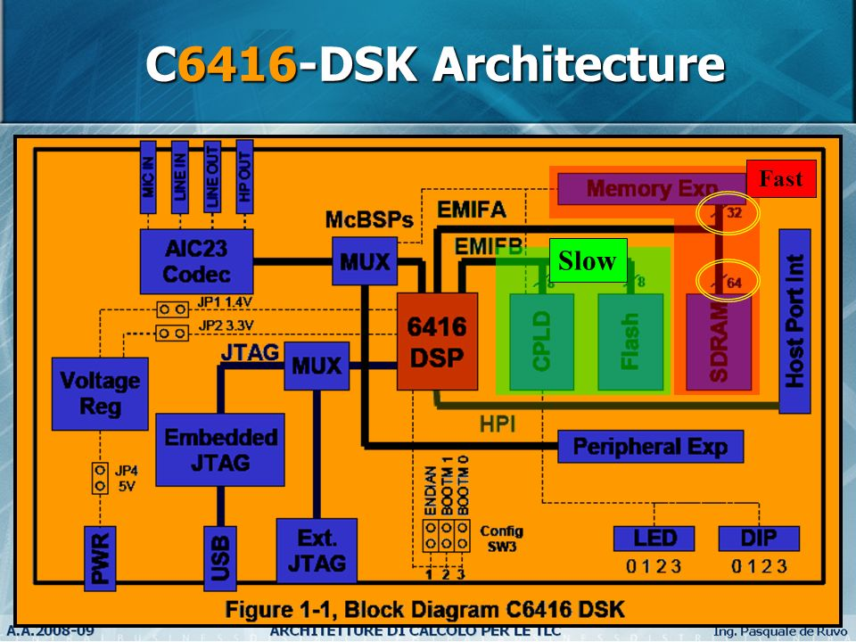 22 C6416-DSK Architecture Slow Fast
