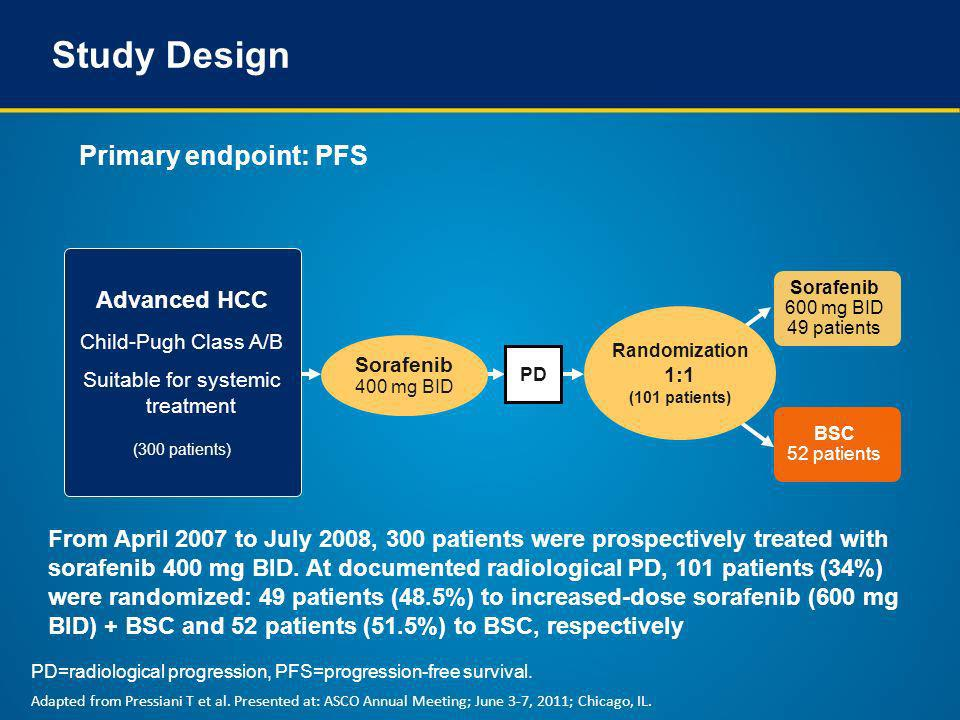 Study Design Primary endpoint: PFS Sorafenib 600 mg BID 49 patients Advanced HCC Child-Pugh Class A/B Suitable for systemic treatment (300 patients) S