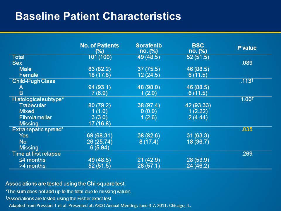 Baseline Patient Characteristics No. of Patients (%) Sorafenib no. (%) BSC no. (%) P value Total101 (100)49 (48.5)52 (51.5) Sex.089 Male83 (82.2)37 (7