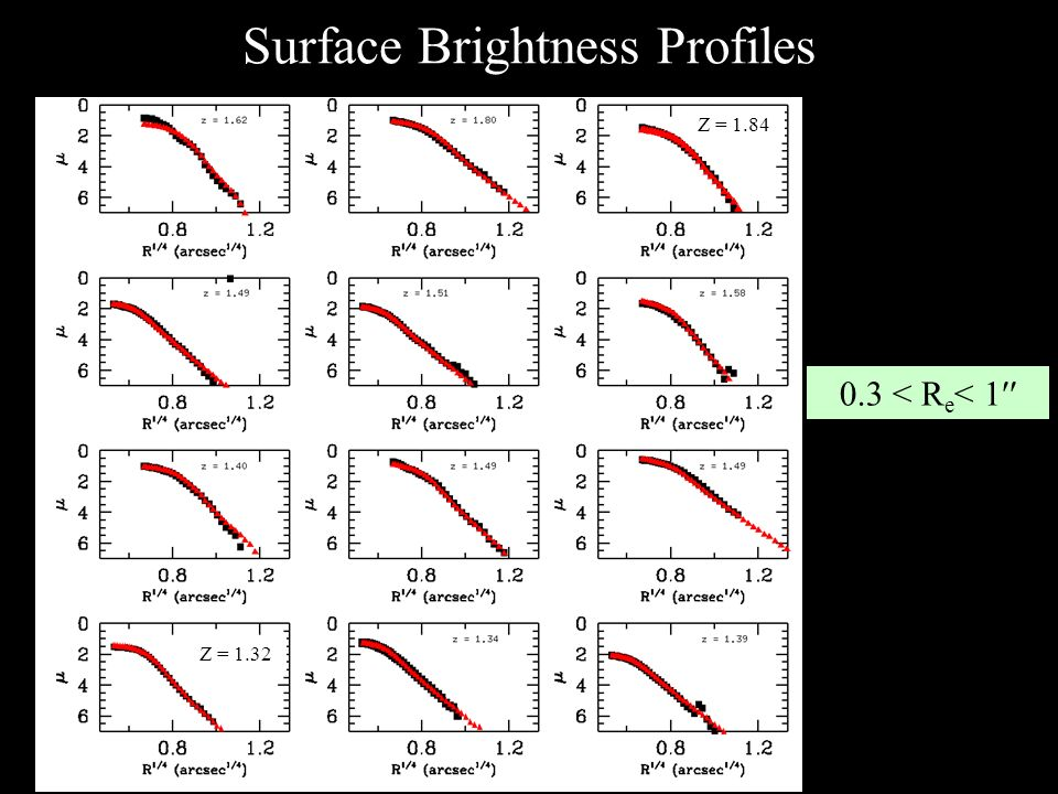 Surface Brightness Profiles Z = 1.32 Z = 1.84 0.3 < R e < 1