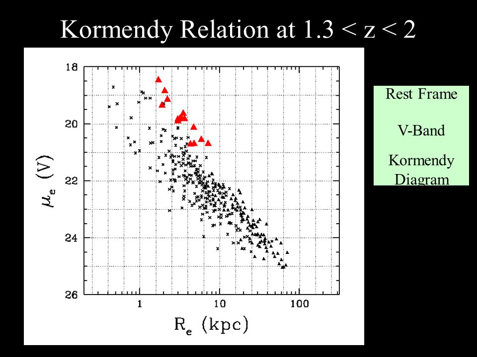 Kormendy Relation at 1.3 < z < 2 Rest Frame V-Band Kormendy Diagram