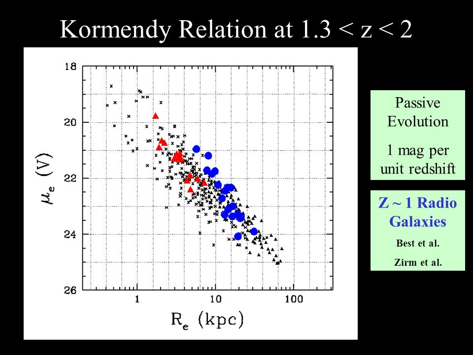 Kormendy Relation at 1.3 < z < 2 Passive Evolution 1 mag per unit redshift Z ~ 1 Radio Galaxies Best et al. Zirm et al.