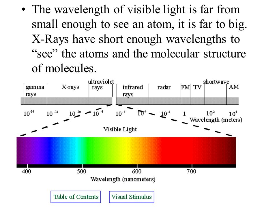The wavelength of visible light is far from small enough to see an atom, it is far to big.