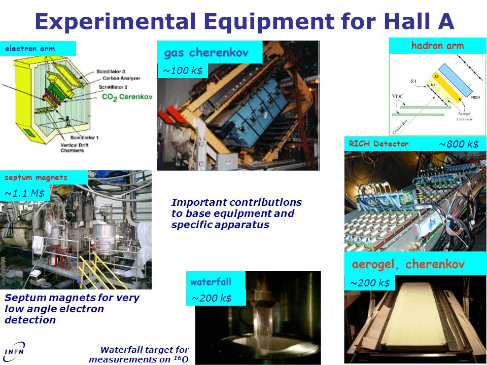 Experimental Equipment for Hall A septum magnets Septum magnets for very low angle electron detection Waterfall target for measurements on 16 O electr