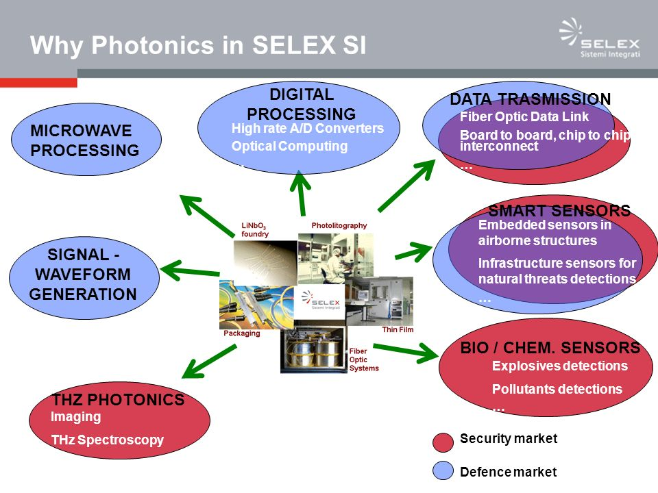Photonics in SELEX SI: technological capabilities Optical and Microwave Design Simulation of Integrated Optics device performances Simulation of Very high frequency modulation performances Performance Analysis of periodic, quasi-periodic micromachined structures in optical devices Thin Film technologies for optical components TiD and TAPE process tailored for specific device performances Deposition and patterning of Transparent Conductive Oxides (TCO) Deep UV Photolithography LiNbO 3 micromachining Interconnection and packaging technologies Pigtailing Technologies for High Density Interconnects (Ceramic and Plastic Laminate, Flip Chip etc.) Hermetic packaging Integration of Fiber Optic Sub-Systems TDM / WDM Systems Analysis of Thermal issues