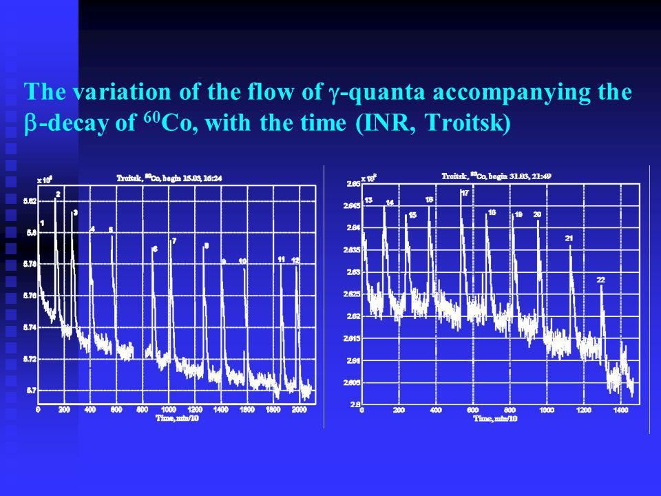 The variation of the flow of -quanta accompanying the -decay of 60 Co, with the time (INR, Troitsk)