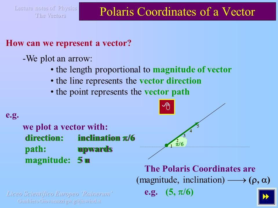 Polaris Coordinates of a Vector How can we represent a vector.