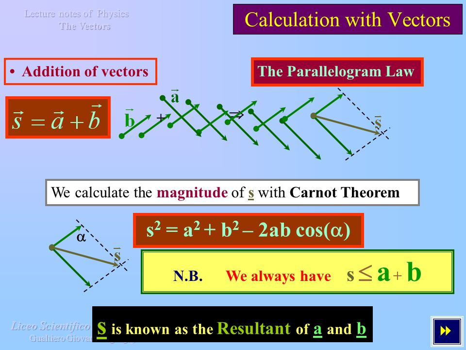 Calculation with Vectors Addition of vectors We calculate the magnitude of s with Carnot Theorem The Parallelogram Law + s 2 = a 2 + b 2 – 2ab cos( ) s is known as the Resultant of a and b N.B.