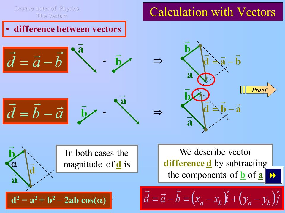 Calculation with Vectors Addition of vectors, Cartesian Coordinates + x O y a·cos( ) b·sin( ) a·sin( ) b·cos( ) s·cos( ) s·sin( ) We describe the vector sum s by adding the components of a and b