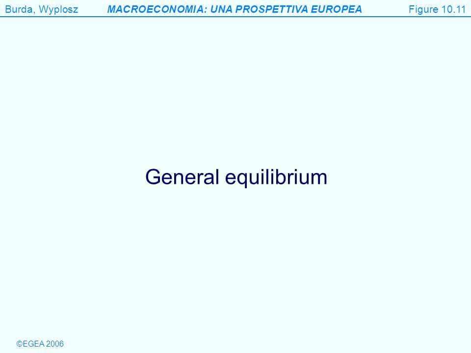 Burda, WyploszMACROECONOMIA: UNA PROSPETTIVA EUROPEA ©EGEA 2006 Figure 10.11 General equilibrium Figure 10.11