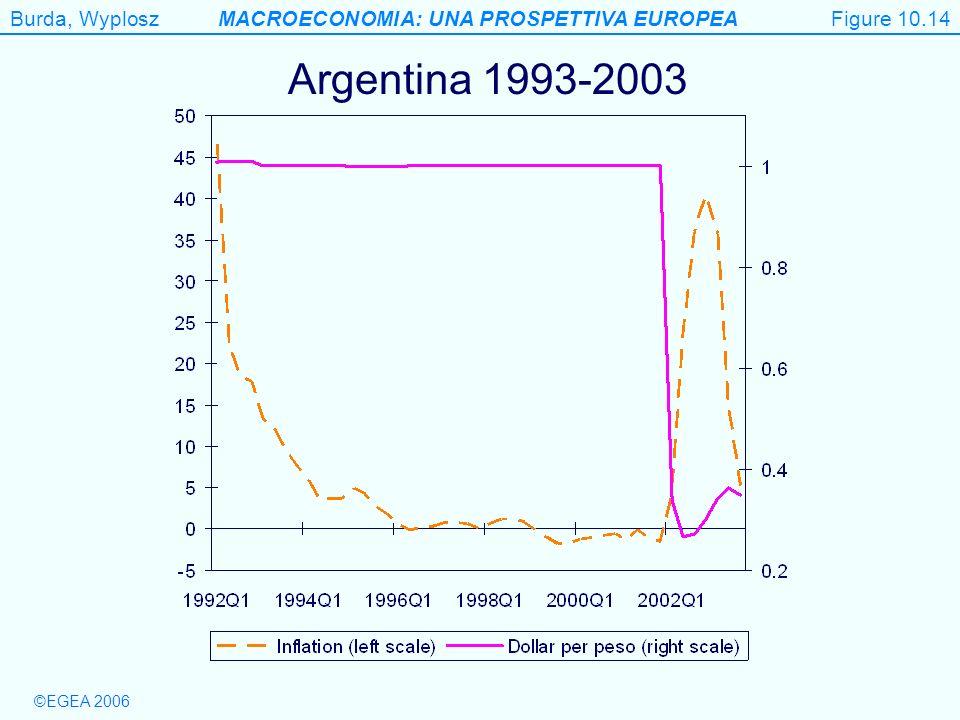 Burda, WyploszMACROECONOMIA: UNA PROSPETTIVA EUROPEA ©EGEA 2006 Figure 10.14 Argentina 1993-2003