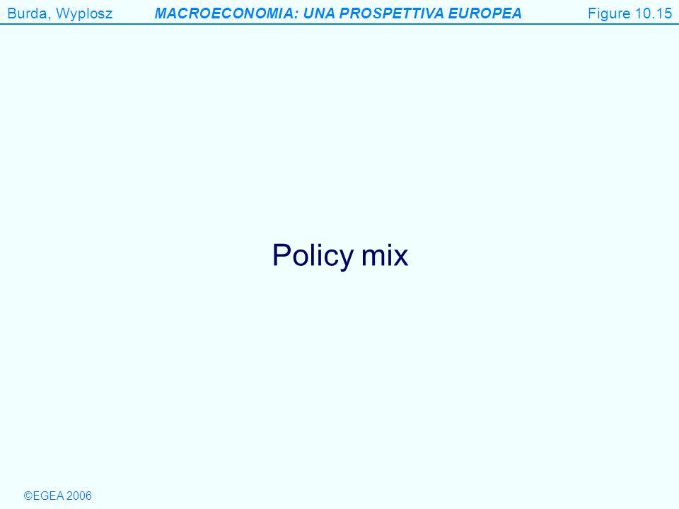 Burda, WyploszMACROECONOMIA: UNA PROSPETTIVA EUROPEA ©EGEA 2006 Figure 10.15 Policy mix Figure 10.15