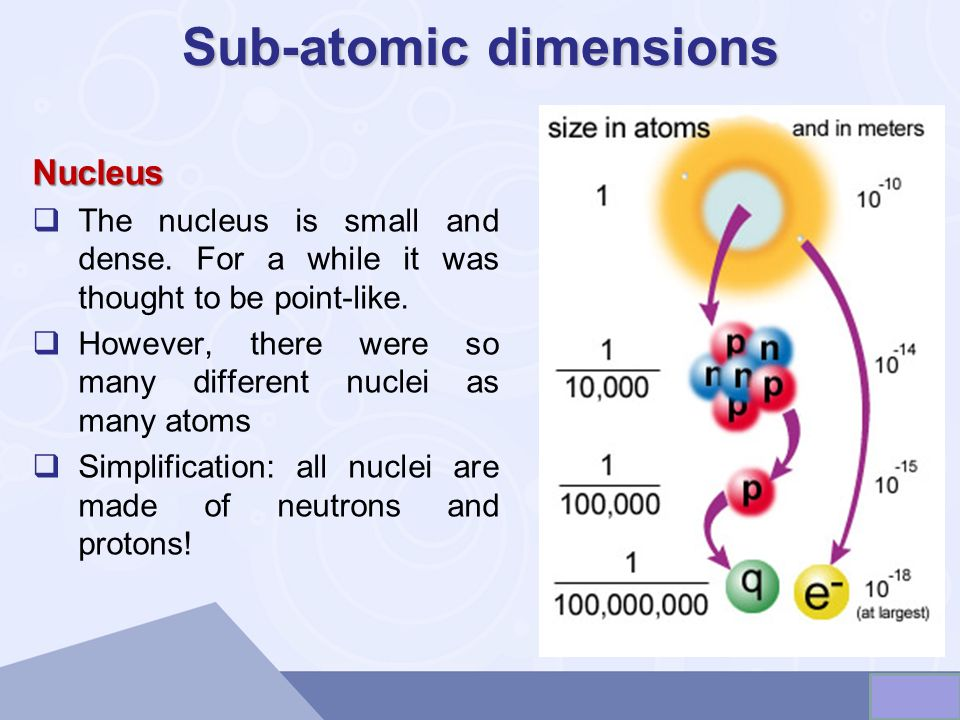 Sub-atomic dimensions Nucleus The nucleus is small and dense.
