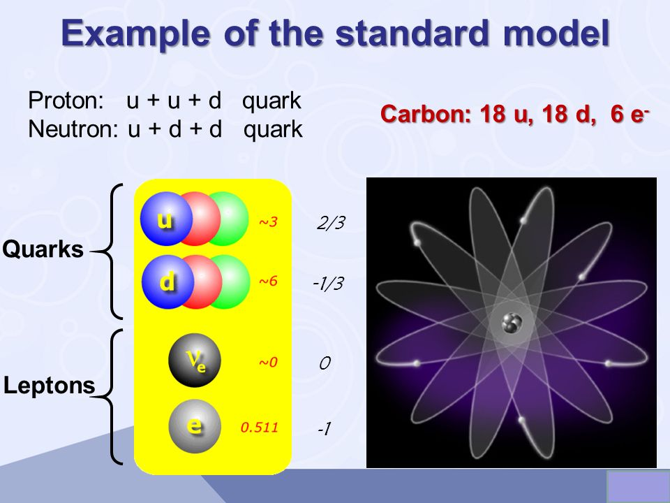 Example of the standard model Quarks Leptons 2/3 - 1/3 0 Proton: u + u + d quark Neutron: u + d + d quark Carbon: 18 u, 18 d, 6 e -