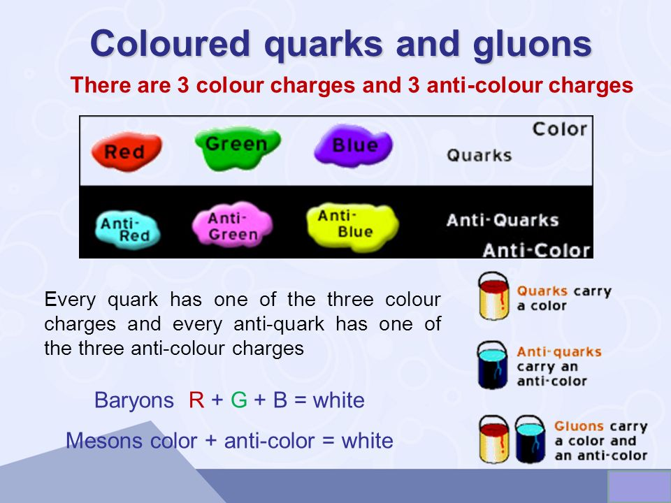 There are 3 colour charges and 3 anti-colour charges Coloured quarks and gluons Every quark has one of the three colour charges and every anti-quark h