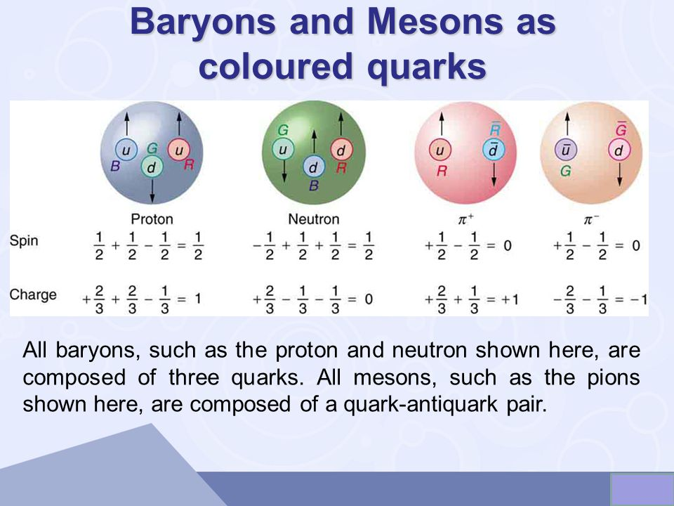 Baryons and Mesons as coloured quarks All baryons, such as the proton and neutron shown here, are composed of three quarks. All mesons, such as the pi