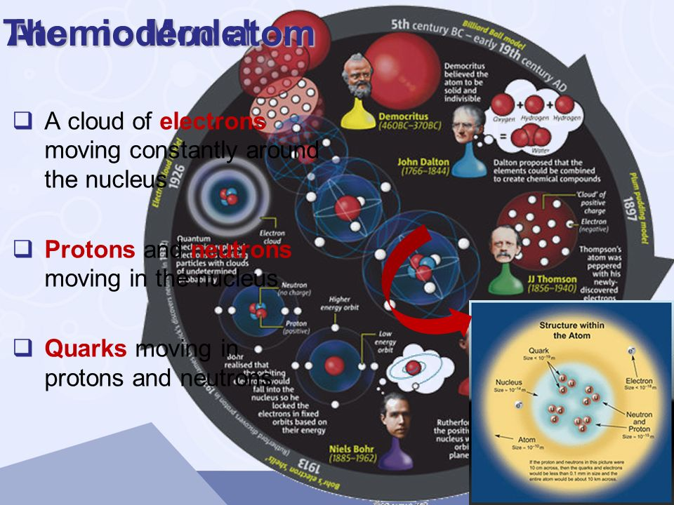 Atomic Model The modern atom A cloud of electrons moving constantly around the nucleus Protons and neutrons moving in the nucleus Quarks moving in pro