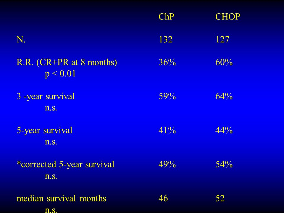 ChPCHOP N.132127 R.R. (CR+PR at 8 months)36%60% p < 0.01 3 -year survival59%64% n.s.