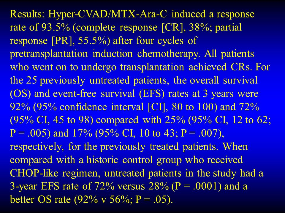 Results: Hyper-CVAD/MTX-Ara-C induced a response rate of 93.5% (complete response [CR], 38%; partial response [PR], 55.5%) after four cycles of pretransplantation induction chemotherapy.