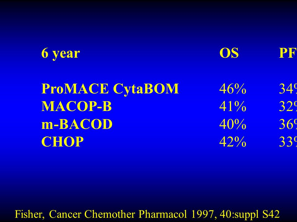 Fisher, Cancer Chemother Pharmacol 1997, 40:suppl S42 6 yearOSPFS ProMACE CytaBOM46%34% MACOP-B41%32% m-BACOD40%36% CHOP42%33%