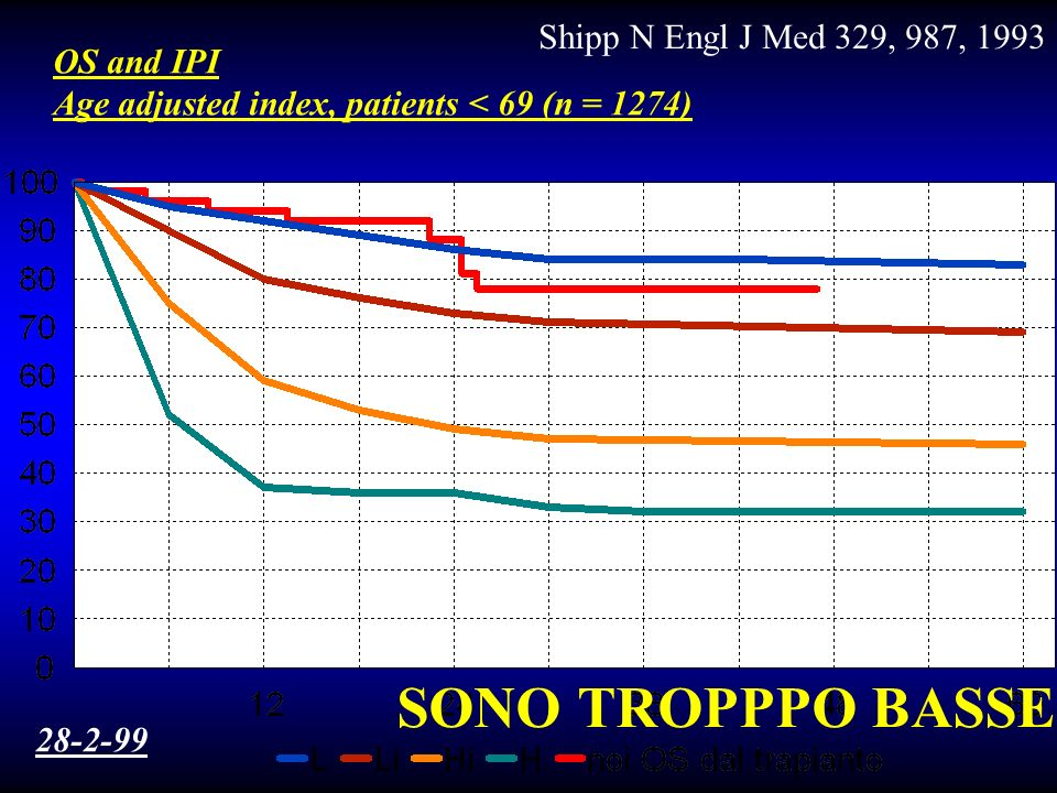 International Prognostic Index (I.P.I.) Fattoreassentepresente stadioI-IIIII-IV LDHnormalielevate performance status0-12 o > Categoria - rischio RC OS 5 anni basso092%83% int.