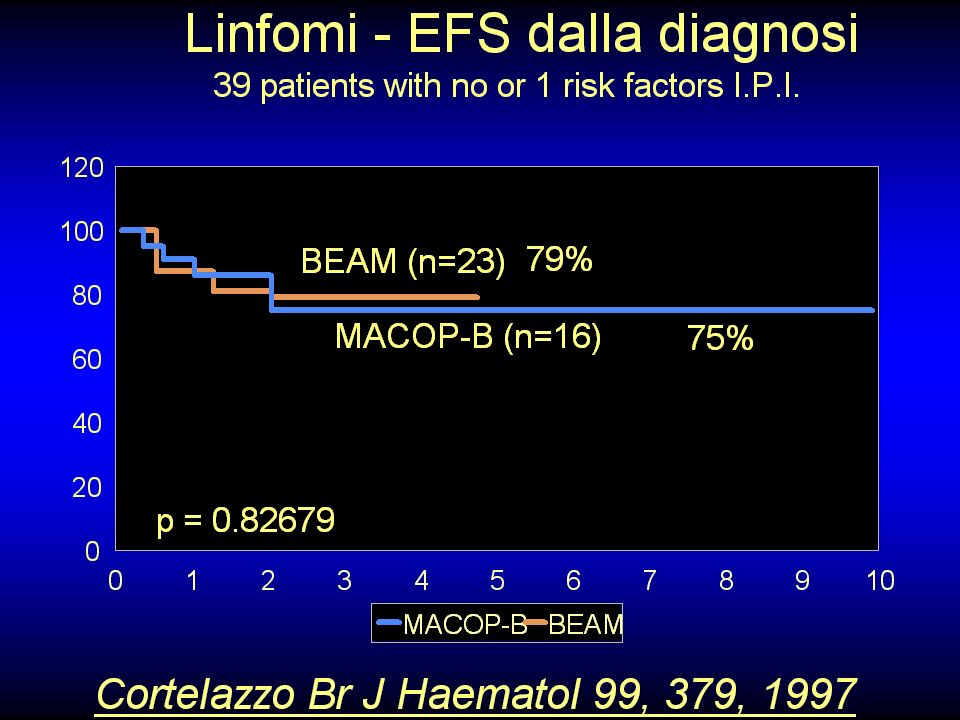 NHL - Overall Survival 49% 64% p = 0.4 high intermediate and high risk patients Haioun et al, J Clin Oncol 18, 3025, 2000