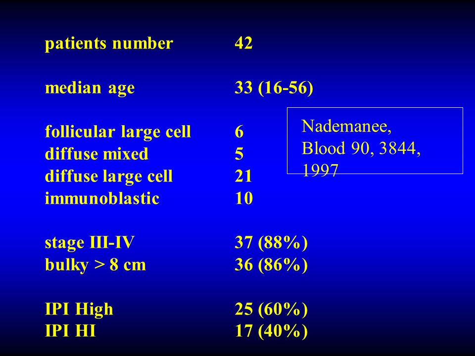 patients number42 median age33 (16-56) follicular large cell6 diffuse mixed5 diffuse large cell21 immunoblastic10 stage III-IV37 (88%) bulky > 8 cm36 (86%) IPI High25 (60%) IPI HI17 (40%) Nademanee, Blood 90, 3844, 1997