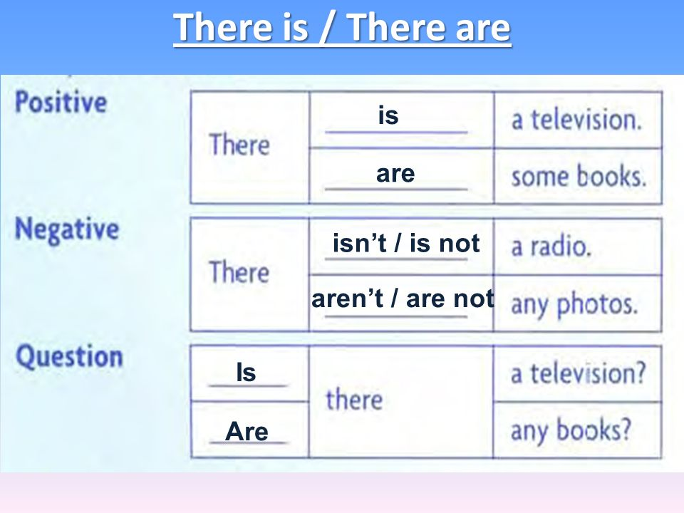 There is / There are is are isnt / is not arent / are not Is Are