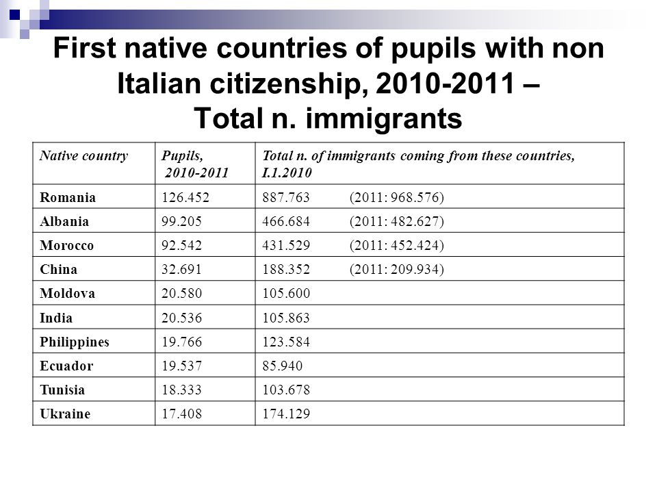 First native countries of pupils with non Italian citizenship, 2010-2011 – Total n.