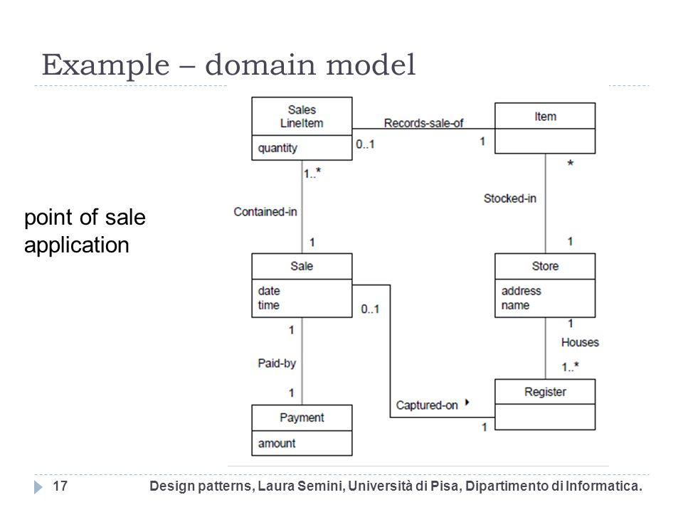 Example – domain model Design patterns, Laura Semini, Università di Pisa, Dipartimento di Informatica.17 point of sale application