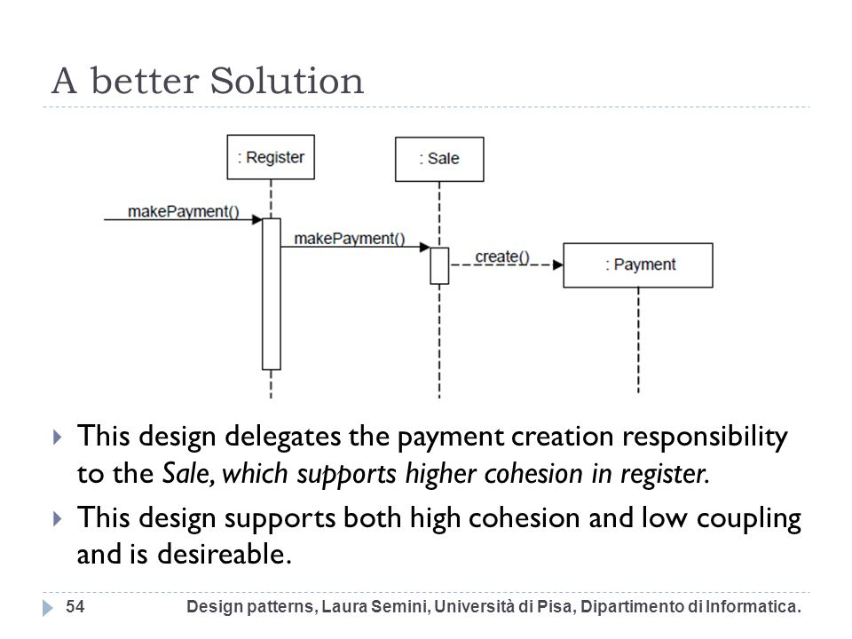 A better Solution This design delegates the payment creation responsibility to the Sale, which supports higher cohesion in register. This design suppo