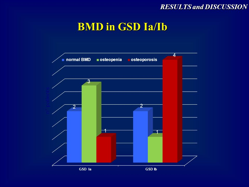 BMD in GSD Ia/Ib RESULTS and DISCUSSION