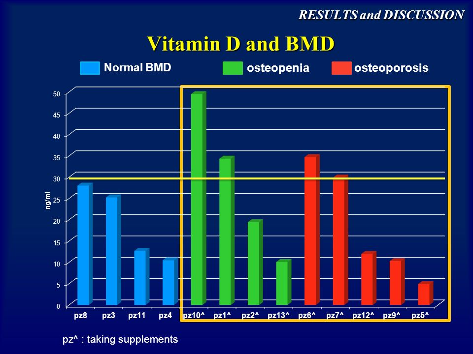 Vitamin D and BMD RESULTS and DISCUSSION pz^ : taking supplements