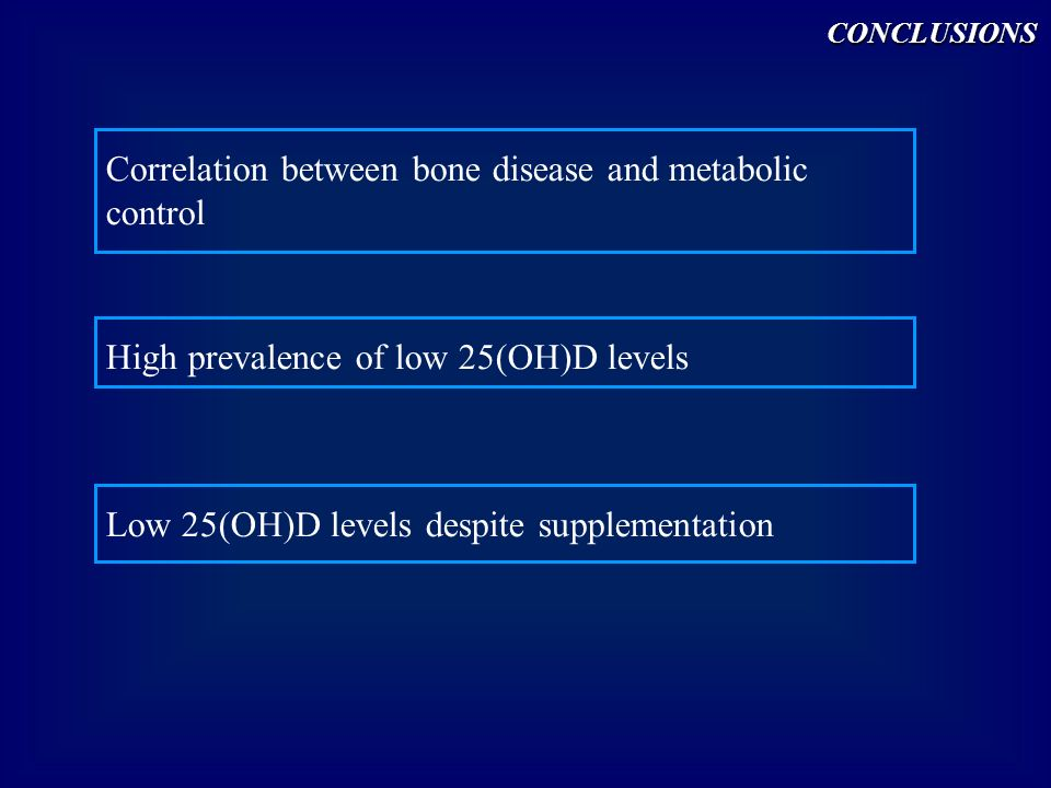 Correlation between bone disease and metabolic control High prevalence of low 25(OH)D levels Low 25(OH)D levels despite supplementationCONCLUSIONS