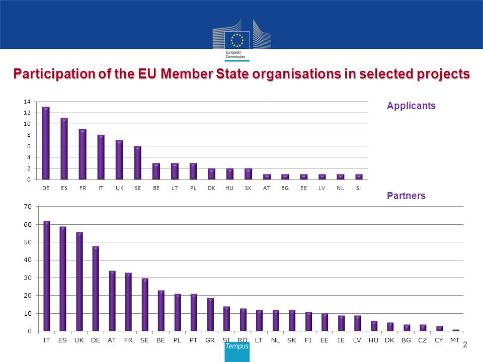 2 Participation of the EU Member State organisations in selected projects Applicants Partners