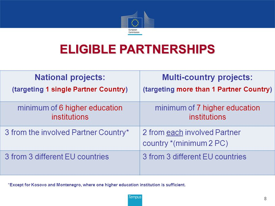 National projects: (targeting 1 single Partner Country) Multi-country projects: (targeting more than 1 Partner Country) minimum of 6 higher education institutions minimum of 7 higher education institutions 3 from the involved Partner Country*2 from each involved Partner country *(minimum 2 PC) 3 from 3 different EU countries 8 ELIGIBLE PARTNERSHIPS *Except for Kosovo and Montenegro, where one higher education institution is sufficient.