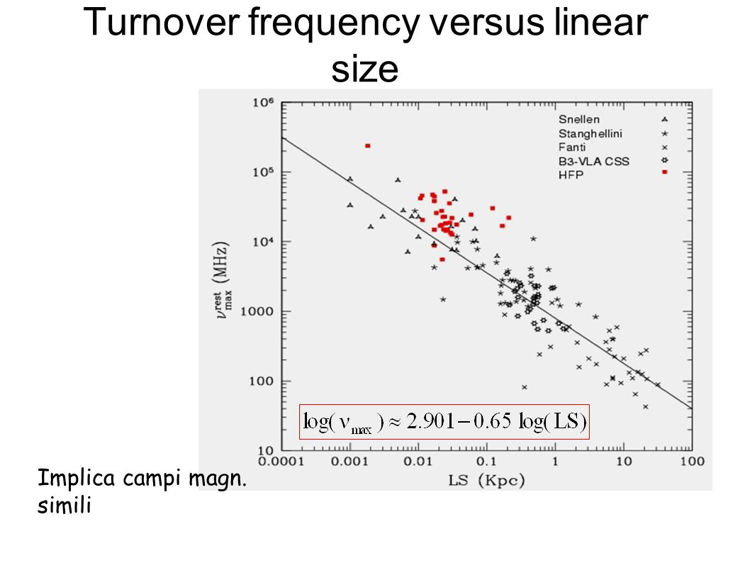 Turnover frequency versus linear size Implica campi magn. simili