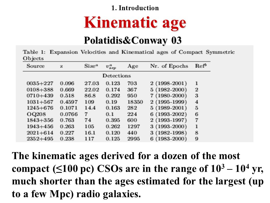 Kinematic age The kinematic ages derived for a dozen of the most compact (100 pc) CSOs are in the range of 10 3 – 10 4 yr, much shorter than the ages